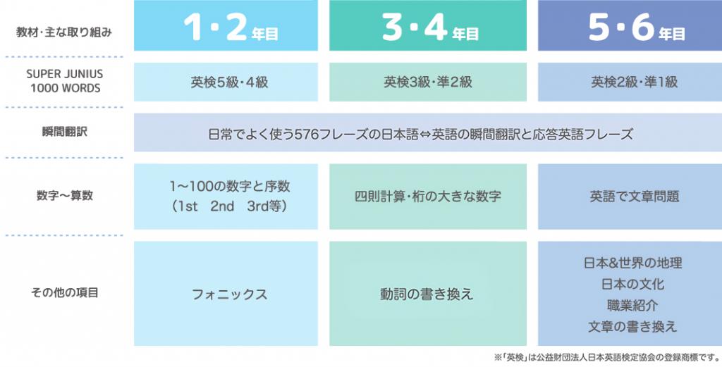 英語コース「小学1年〜6年」
