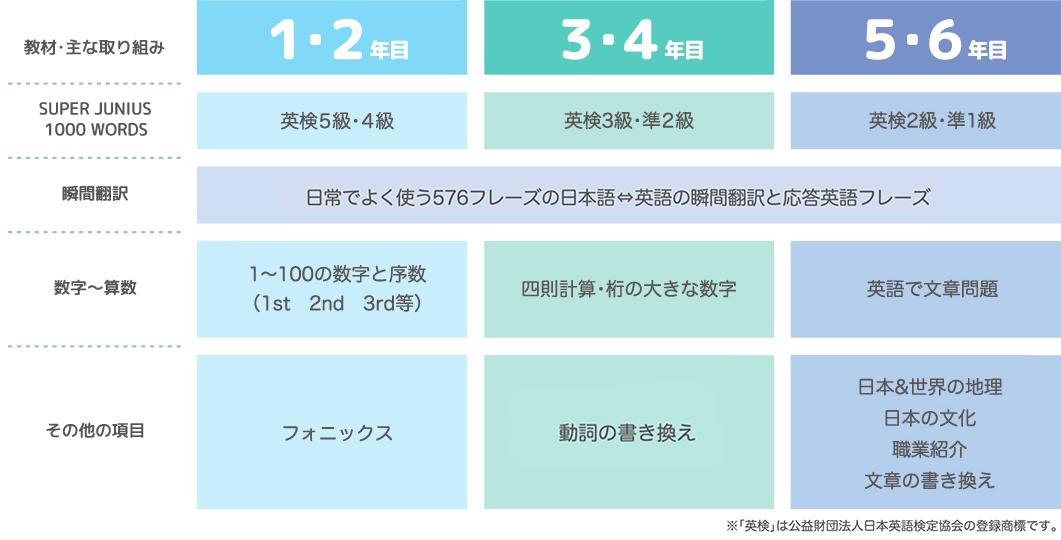 英語コース「小学1年〜6年クラス」